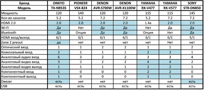 Сравнение ONKYO и конкурентов